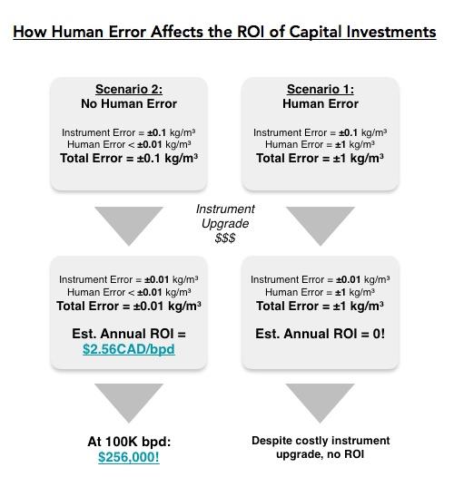 Blog Graphic- How Human Error Affects ROI.jpg