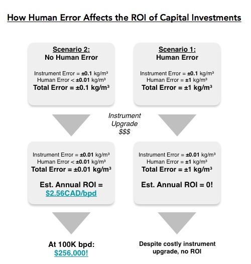 Blog Graphic- How Human Error Affects ROI.jpg