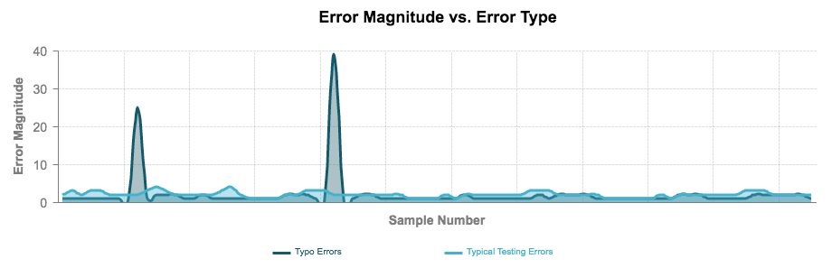 A graph depicting error magnitude and number of samples for two oil testing errors: normal and data entry. Data entry errors show significant spikes.