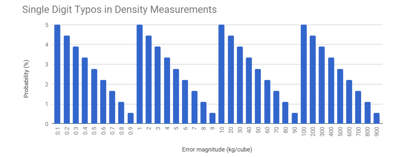 A graph portraying the relationship between probability and error magnitude in single digit typos in density measurements for crude oil applications.